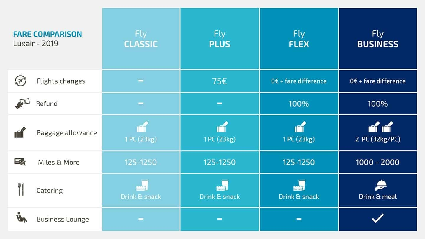 Luxair fare comparison